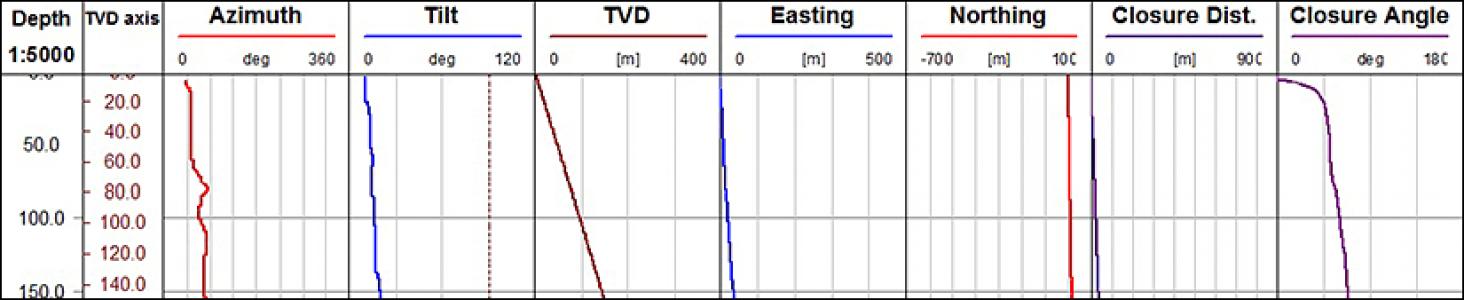 Инклинометр QL40-DEV