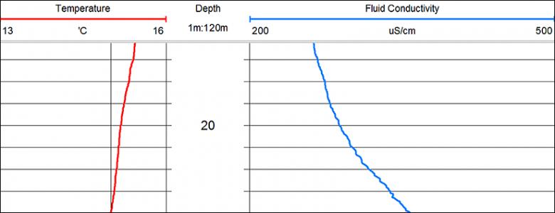 Резистивиметр скважинный QL40-FTC Fluid Temp&Cond