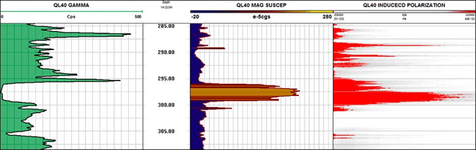 Прибор каротажа магнитной восприимчивости QL40-MGS